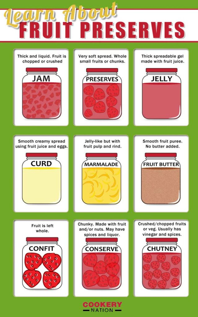 A graphic of the difference between fruit preserves